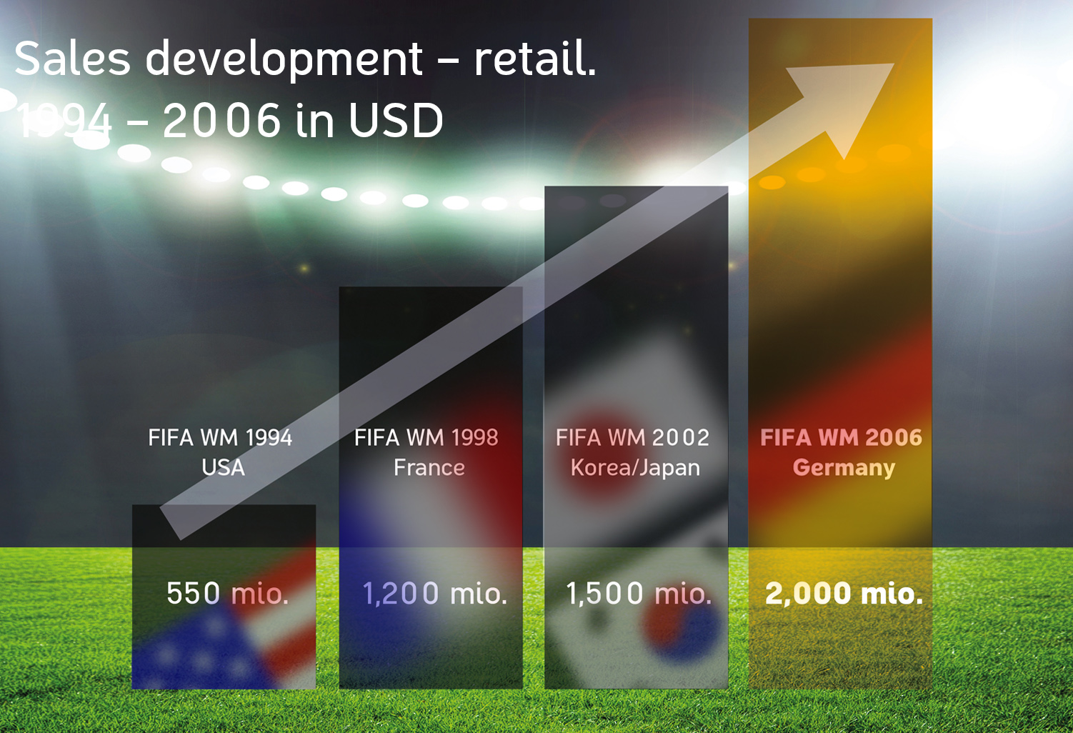 FIFA World Cup: Sales Development - Retail. 1994 – 2006 in USD